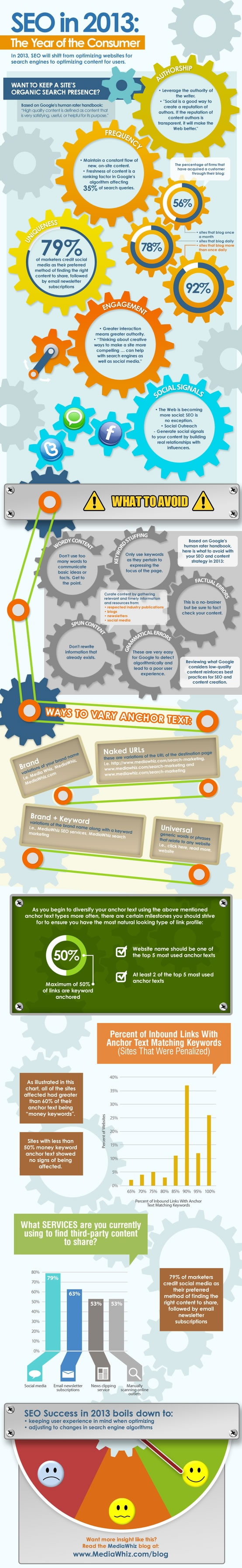 Infograph: SEO In 2013. The Year Of The Consumer