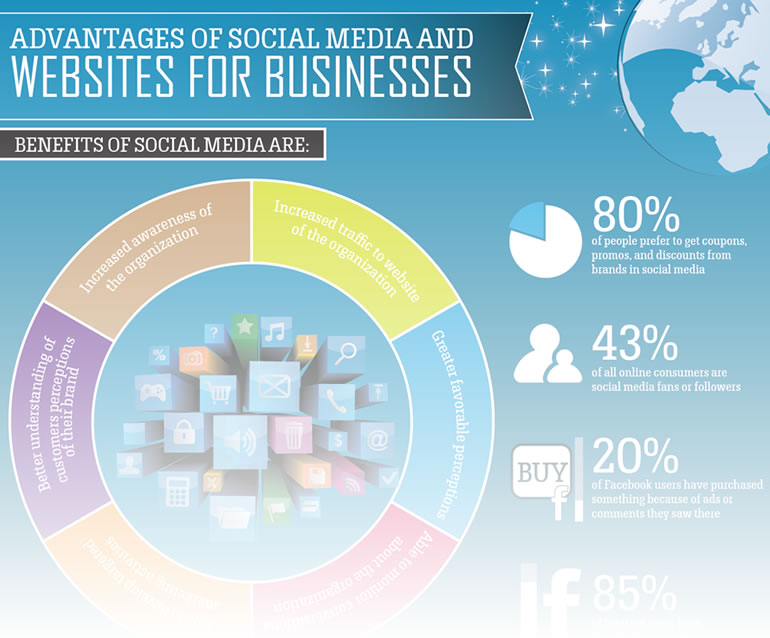 The advantages of social media and websites for business