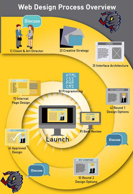 WebStorme Web Design Process Overview